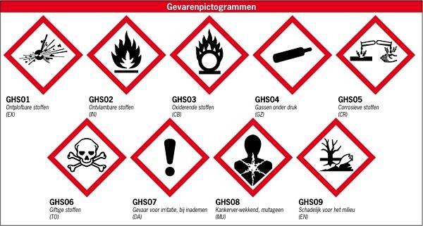 Nieuwe CLP-gevaar symbolen