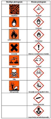 nieuwe symbolen GHS