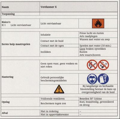 werkplekinstructiekaart