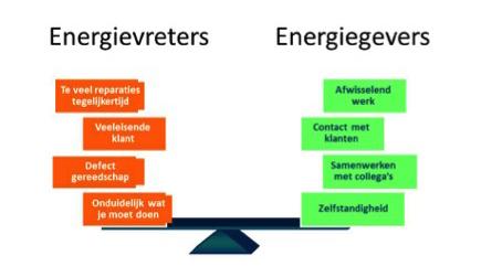 Energievreters Energiegevers